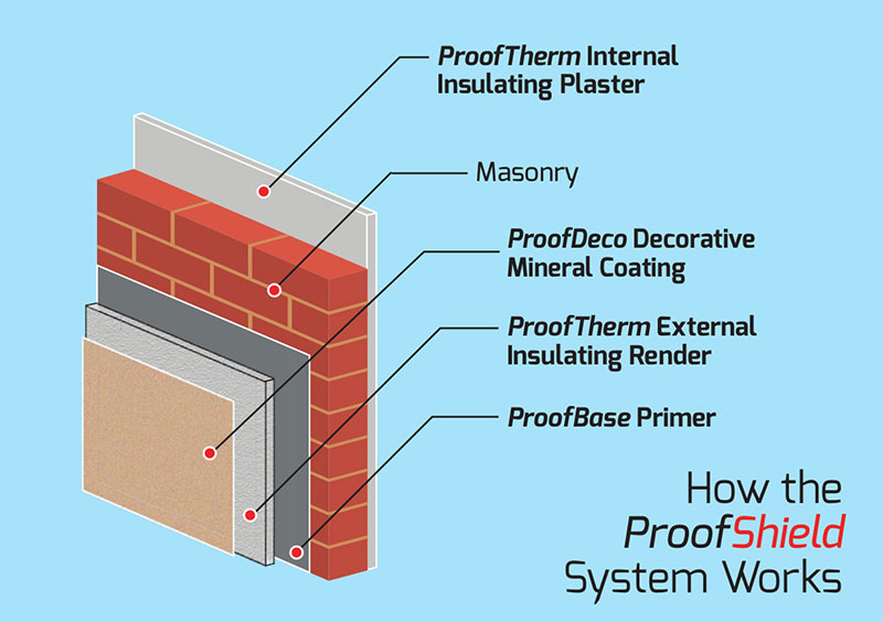 ProofTherm: External Wall Insulating Render | ProofShield